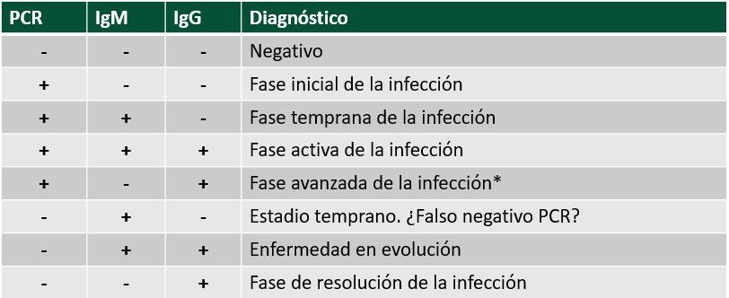 Diagnóstico según resultados de PCR