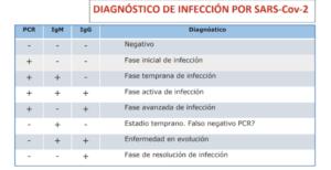 Diagnóstico por COVID