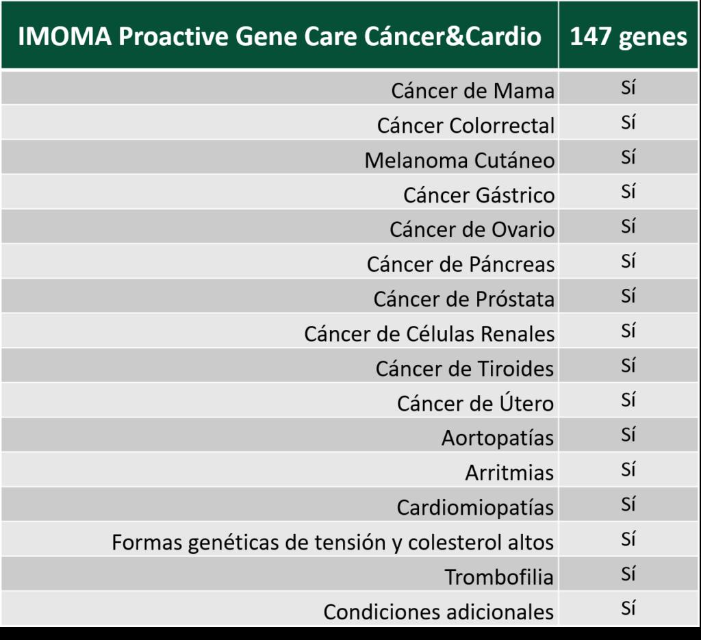 tabla prevención genética