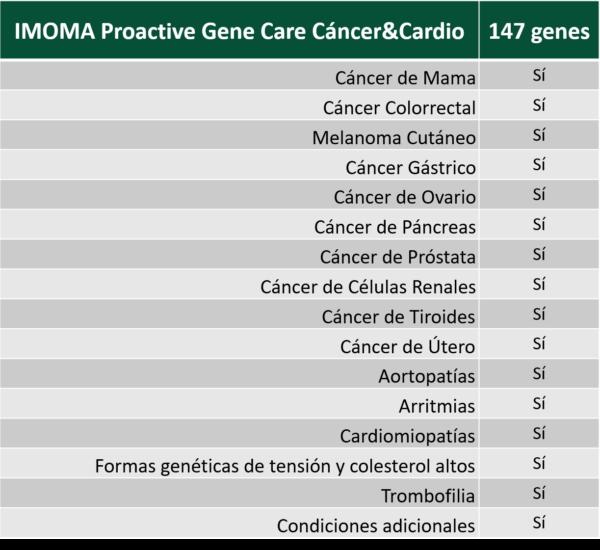 tabla-proactive-gene-care (1)sdada