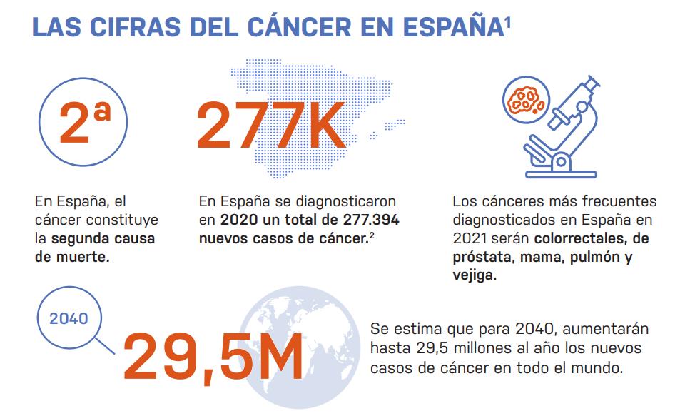 Dia mundial contra el cáncer: impacto de la COVID19 en oncología